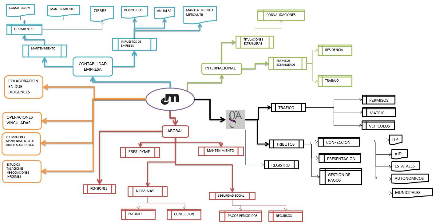 Mapa de servicios de Management Assistance Services - tamaño grande