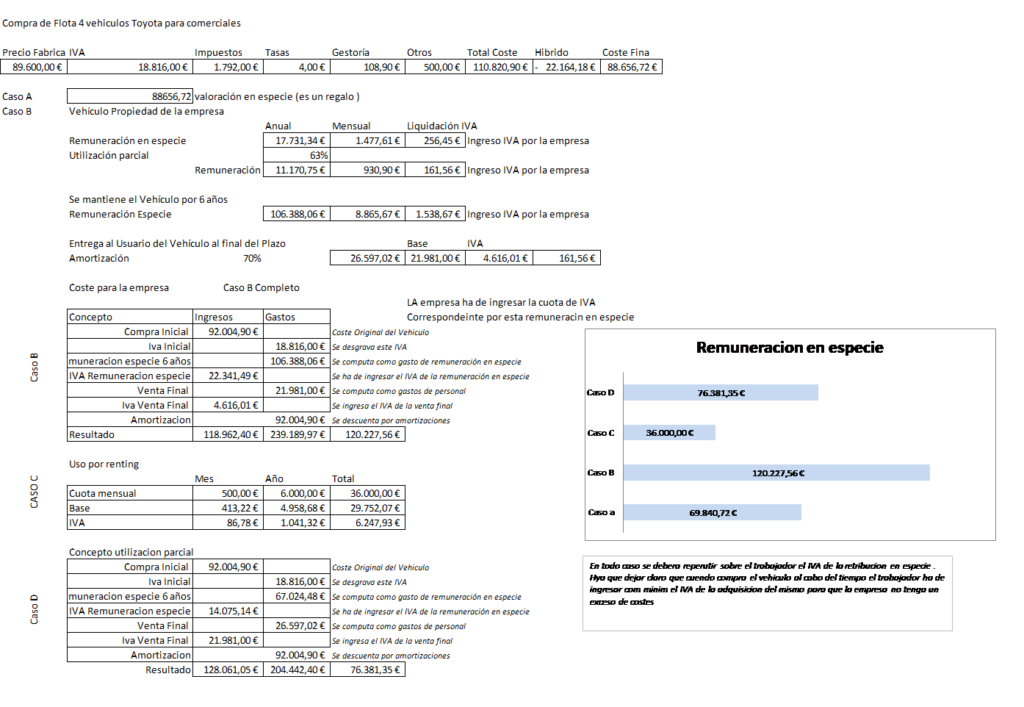 Gráfico con análisis tributario de vehículo de empresa